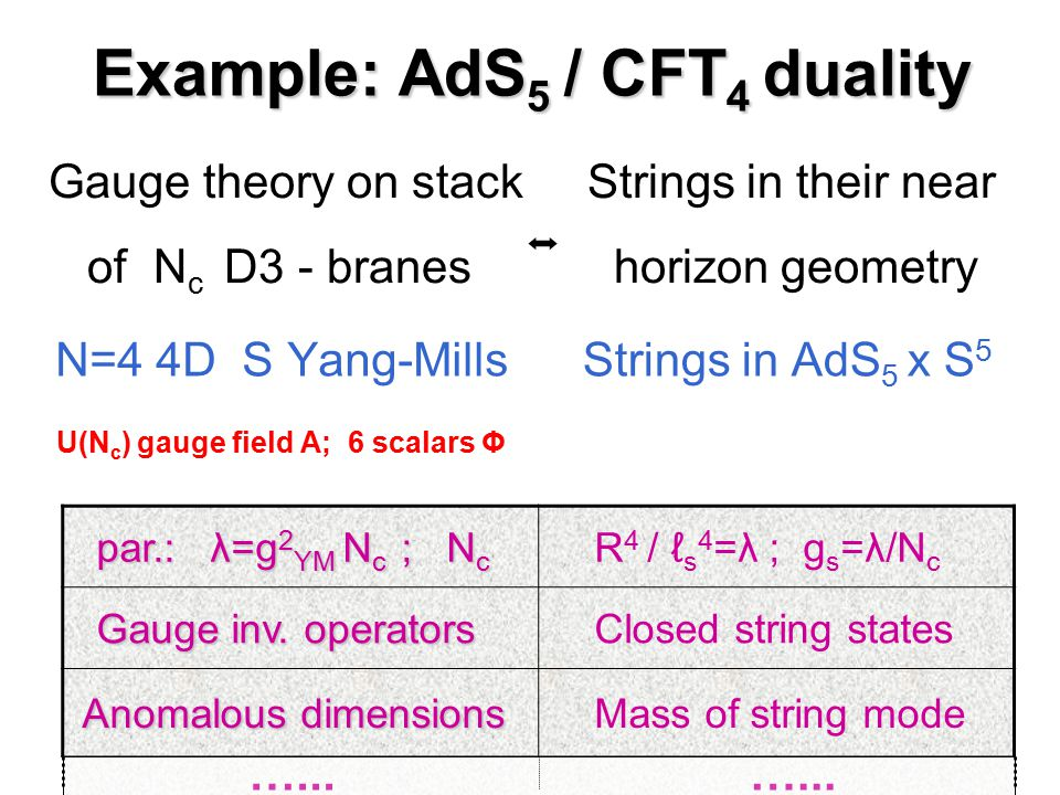 Example: AdS 5 / CFT 4 duality N=4 4D S Yang-MillsStrings in AdS 5 x S 5 U(N c ) gauge field A; 6 scalars Φ Gauge theory on stack Strings in their nea