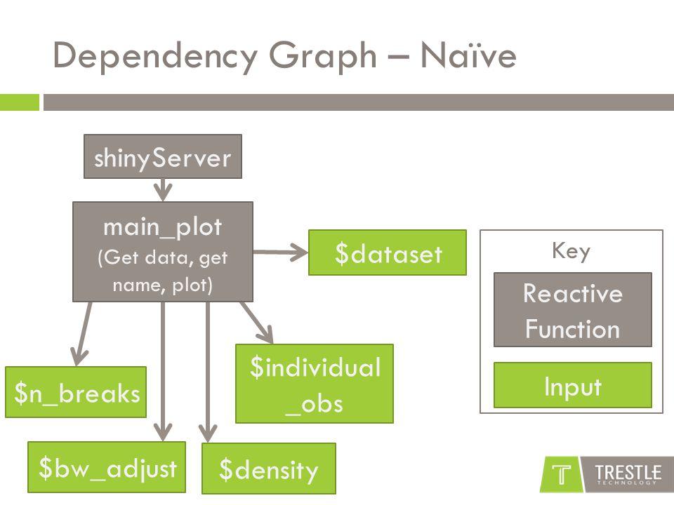Key Dependency Graph – Naïve shinyServer $dataset $individual _obs $bw_adjust $n_breaks Reactive Function Input $density main_plot (Get data, get name, plot)
