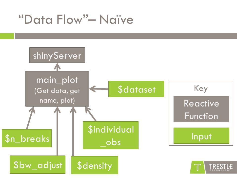 Key Data Flow – Naïve shinyServer $dataset $individual _obs $bw_adjust $n_breaks Reactive Function Input $density main_plot (Get data, get name, plot)
