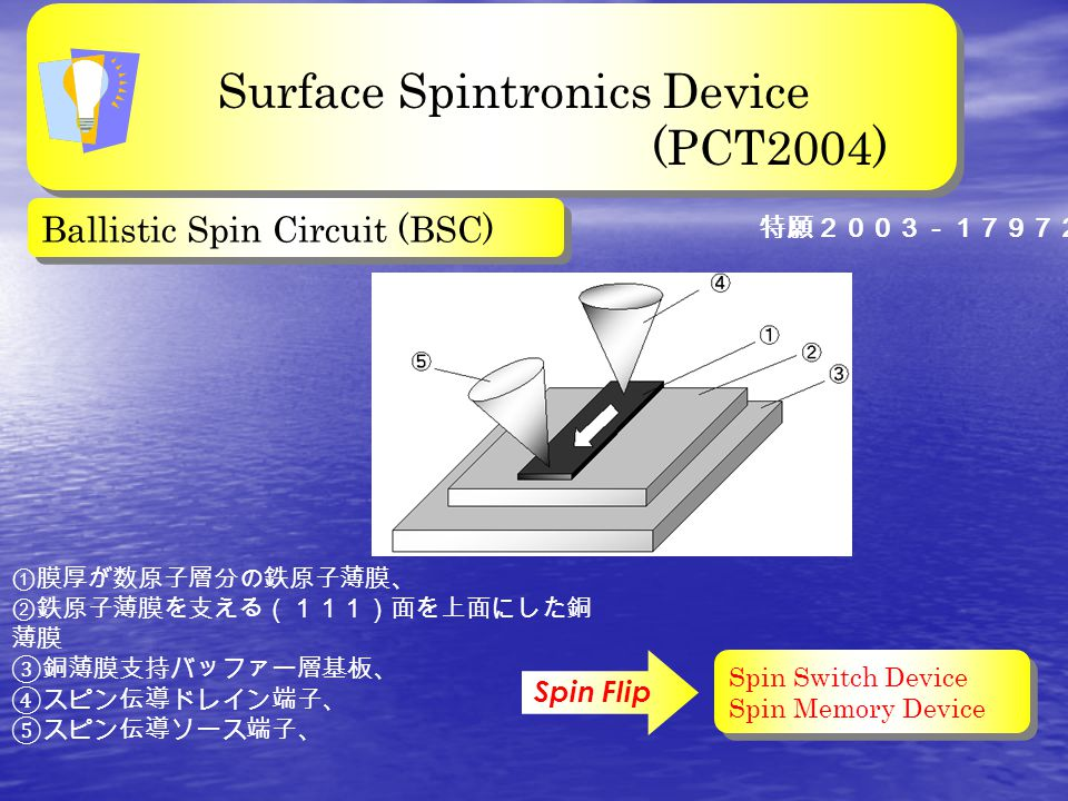 Surface Spintronics Device (PCT2004) Surface Spintronics Device (PCT2004) Spin Switch Device Spin Memory Device Spin Switch Device Spin Memory Device Ballistic Spin Circuit (BSC) ①膜厚が数原子層分の鉄原子薄膜、 ②鉄原子薄膜を支える(111)面を上面にした銅 薄膜 ③銅薄膜支持バッファー層基板、 ④スピン伝導ドレイン端子、 ⑤スピン伝導ソース端子、 Spin Flip 特願2003-179726号,