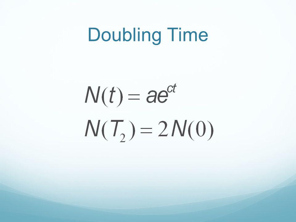 Kinetics Model Excel Time!
