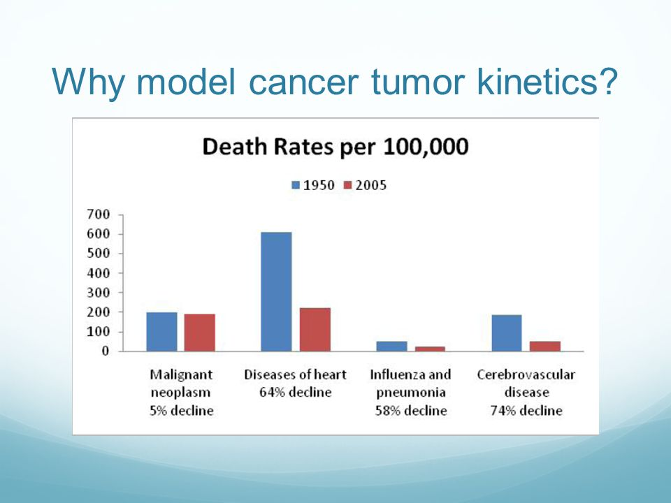 Cancer Tumor Kinetics The growth and spread of the cancer tumor Tumor metastasis and survival rates Table from American Cancer Society. Cancer Facts &