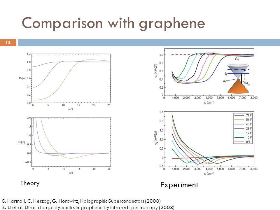 Comparison with graphene Experiment S. Hartnoll, C. Herzog, G. Horowitz, Holographic Superconductors (2008) Z. Li et al, Dirac charge dynamics in grap