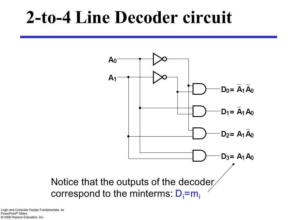 2-to-4 Line Decoder circuit D 0 = A 1 A 0 D 1 = A 1 A 0 D 2 = A 1 A 0 D 3 = A 1 A 0 A 1 A 0 Notice that the outputs of the decoder correspond to the m