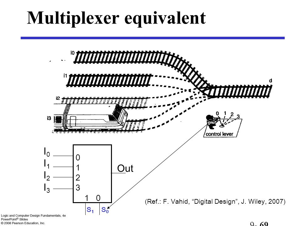 "Multiplexer equivalent 9- 69 (Ref.: F. Vahid, ""Digital Design"", J. Wiley, 2007) 01230123 1 0 I0I1I2I3I0I1I2I3 Out S 1 S 0"