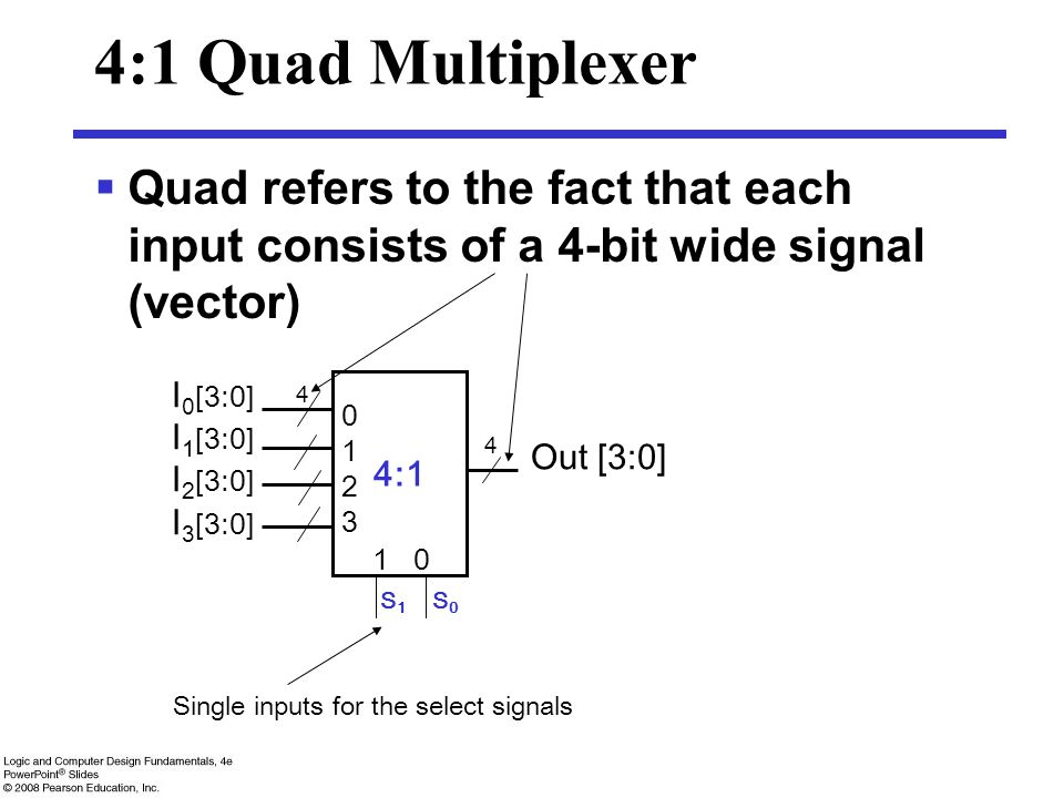 4:1 Quad Multiplexer  Quad refers to the fact that each input consists of a 4-bit wide signal (vector) 4:1 01230123 1 0 I 0 [3:0] I 1 [3:0] I 2 [3:0]