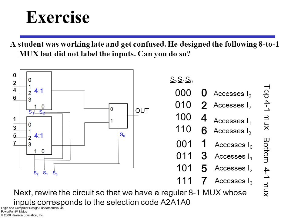 Exercise A student was working late and get confused. He designed the following 8-to-1 MUX but did not label the inputs. Can you do so? S2S1S0S2S1S0 0