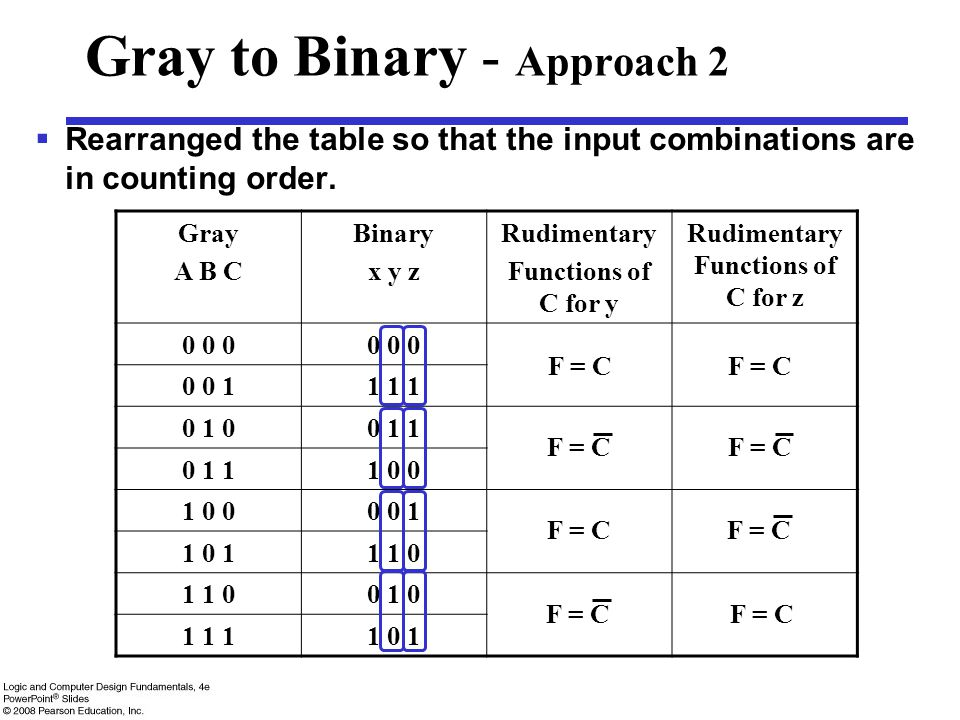 Gray to Binary - Approach 2  Rearranged the table so that the input combinations are in counting order. Gray A B C Binary x y z Rudimentary Functions