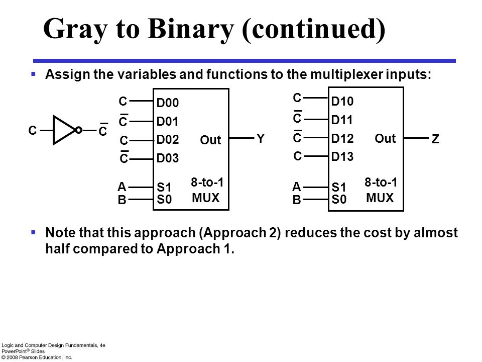 Gray to Binary (continued)  Assign the variables and functions to the multiplexer inputs:  Note that this approach (Approach 2) reduces the cost by