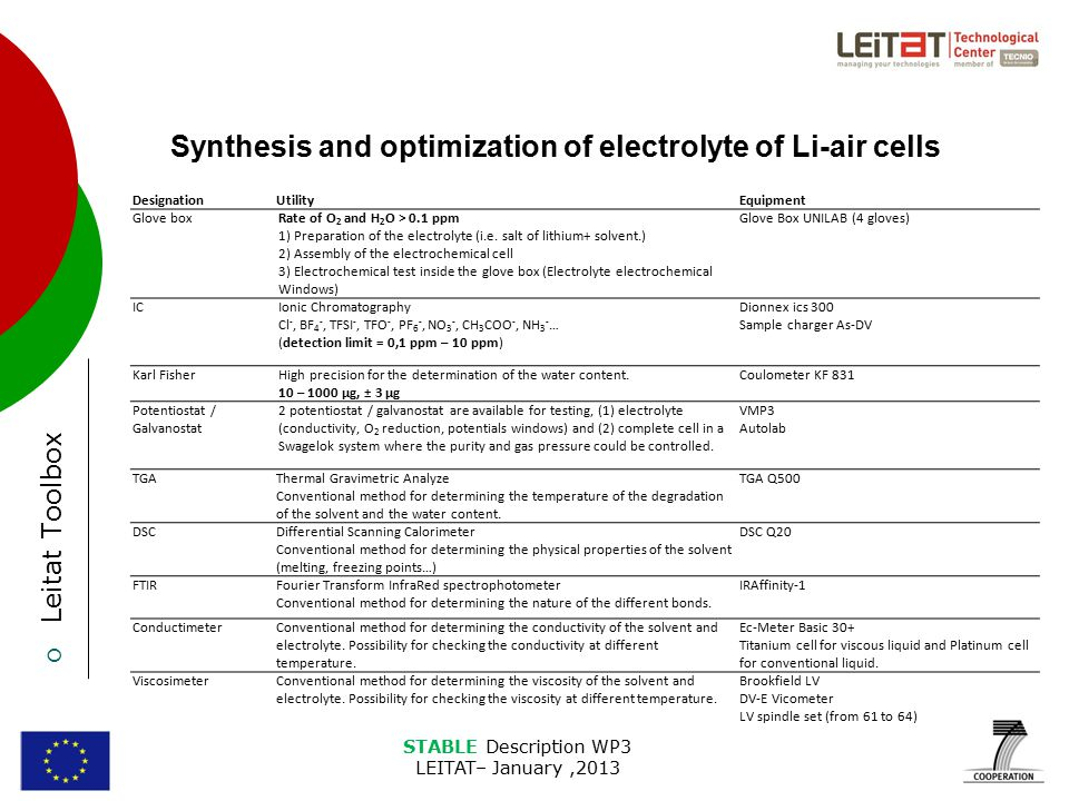 STABLE Description WP3 LEITAT– January,2013 Synthesis and optimization of electrolyte of Li-air cells  Leitat Toolbox DesignationUtilityEquipment Glove boxRate of O 2 and H 2 O > 0.1 ppm 1) Preparation of the electrolyte (i.e.