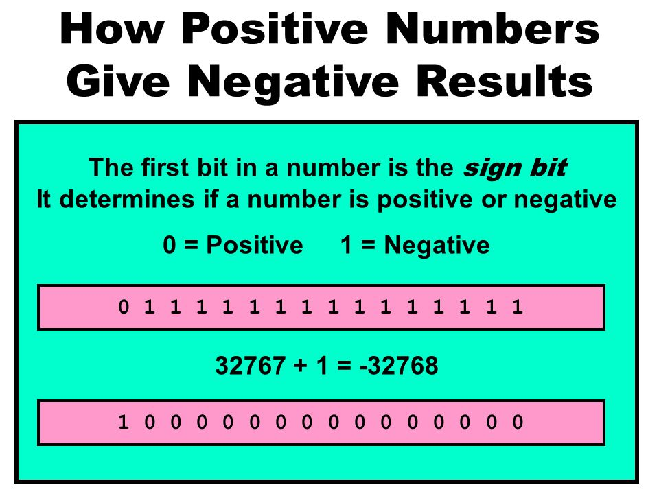 The first bit in a number is the sign bit It determines if a number is positive or negative 0 = Positive 1 = Negative 32767 + 1 = -32768 0 1 1 1 1 1 1 1 1 1 1 1 1 1 1 1 1 0 0 0 0 0 0 0 0 0 0 0 0 0 0 0 How Positive Numbers Give Negative Results