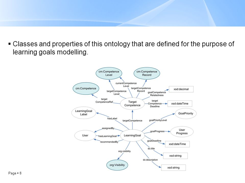 Page  8  Classes and properties of this ontology that are defined for the purpose of learning goals modelling.