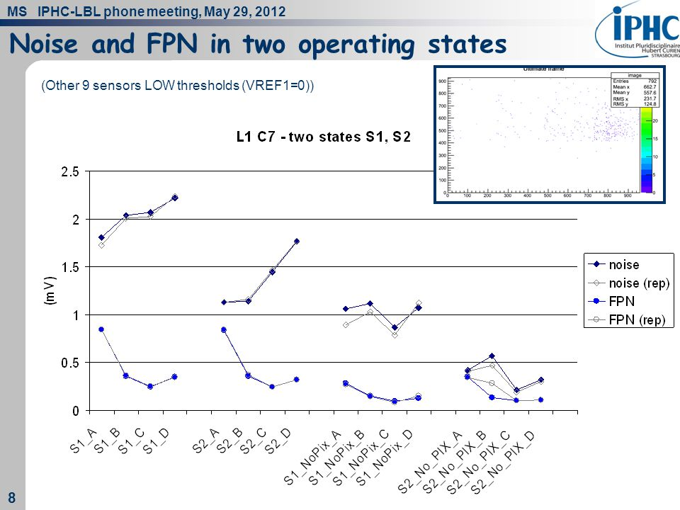 MS IPHC-LBL phone meeting, May 29, 2012 8 8 Noise and FPN in two operating states (Other 9 sensors LOW thresholds (VREF1=0))