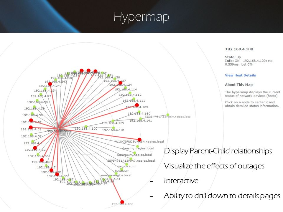 Hypermap – Display Parent-Child relationships – Visualize the effects of outages – Interactive – Ability to drill down to details pages