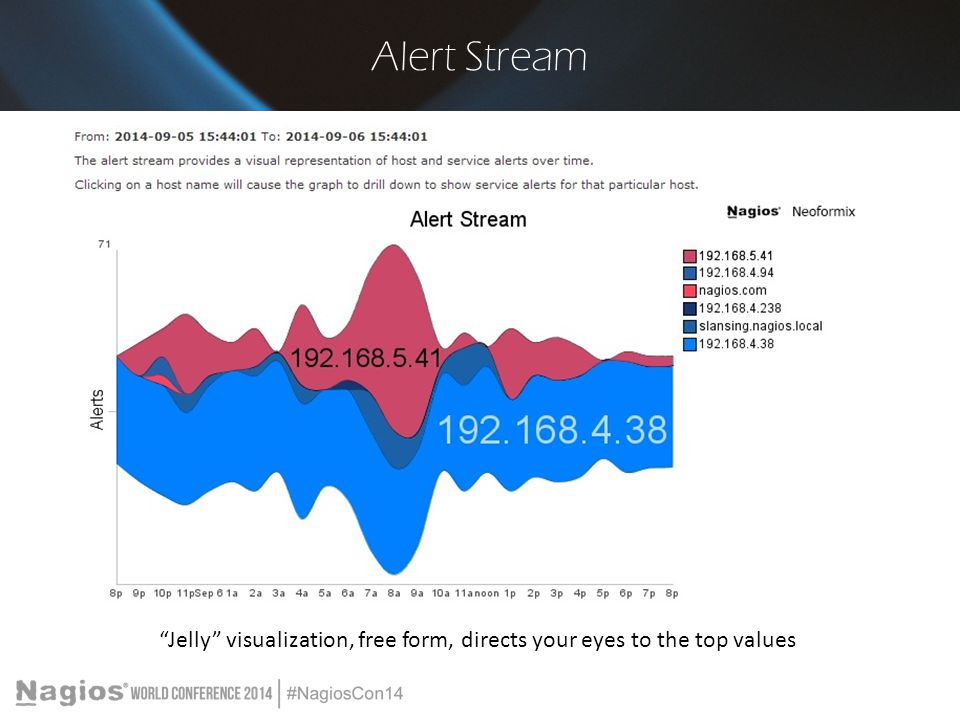 """Alert Stream """"Jelly"""" visualization, free form, directs your eyes to the top values"""