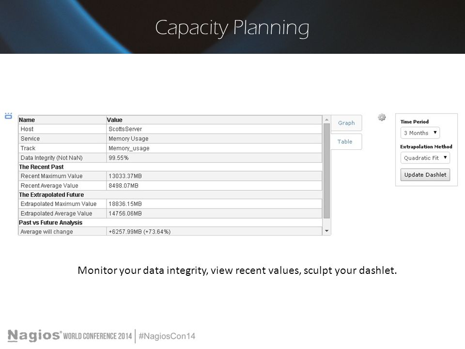Monitor your data integrity, view recent values, sculpt your dashlet.