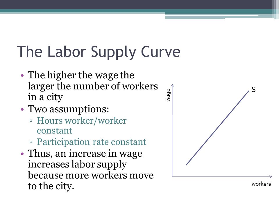 The Labor Supply Curve The higher the wage the larger the number of workers in a city Two assumptions: ▫Hours worker/worker constant ▫Participation rate constant Thus, an increase in wage increases labor supply because more workers move to the city.