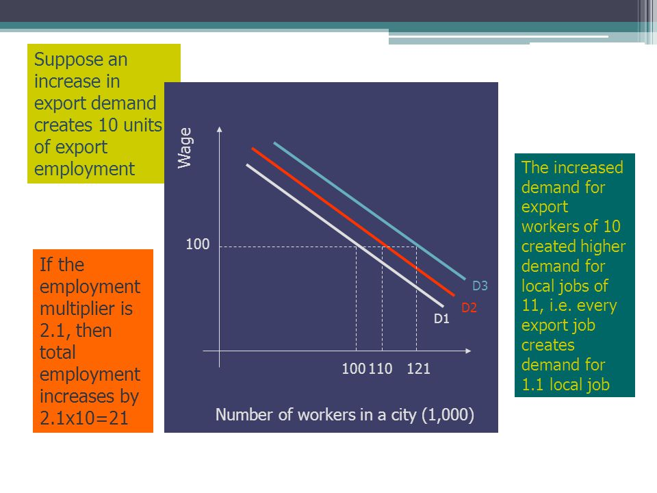 Suppose an increase in export demand creates 10 units of export employment If the employment multiplier is 2.1, then total employment increases by 2.1x10=21 The increased demand for export workers of 10 created higher demand for local jobs of 11, i.e.