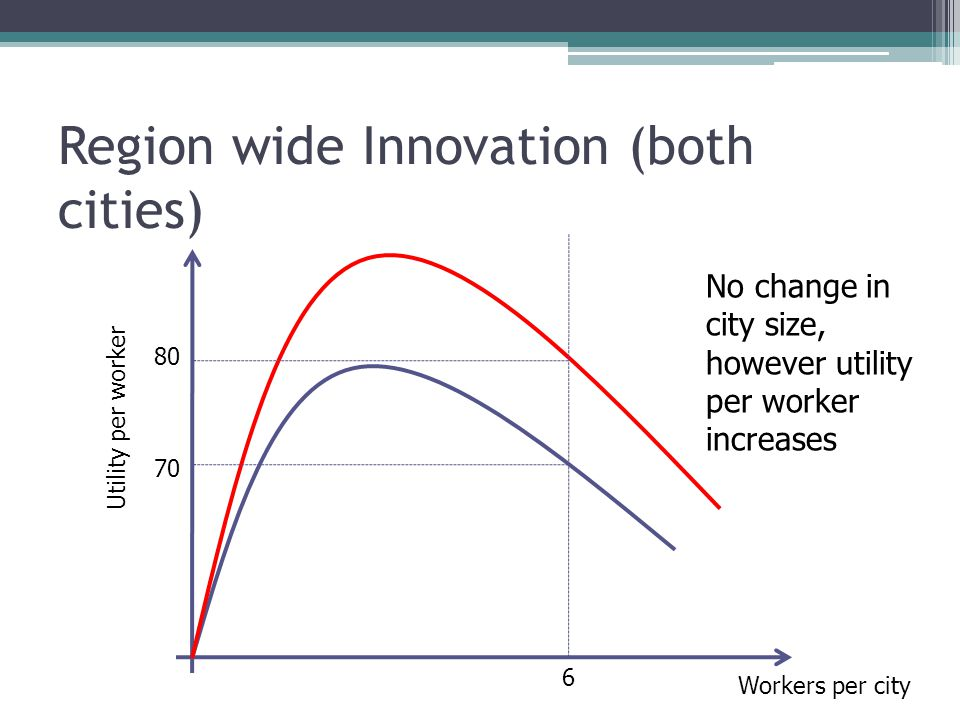 Region wide Innovation (both cities) 6 Workers per city Utility per worker No change in city size, however utility per worker increases
