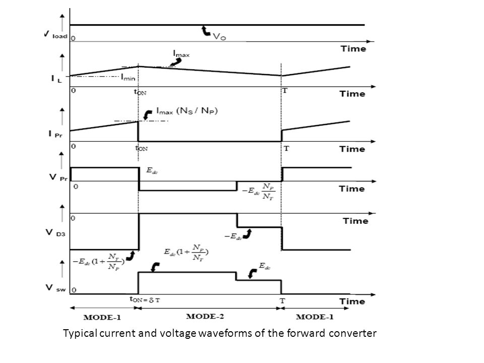 Typical current and voltage waveforms of the forward converter