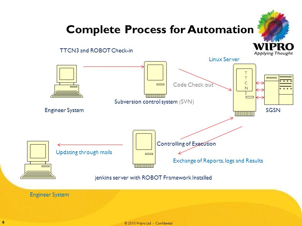 © 2010 Wipro Ltd - Confidential 7 7 Parts of Automation Testing with TTCN3  Robot Framework Its is a generic test automation framework for acceptance testing and acceptance test-driven development (ATDD).