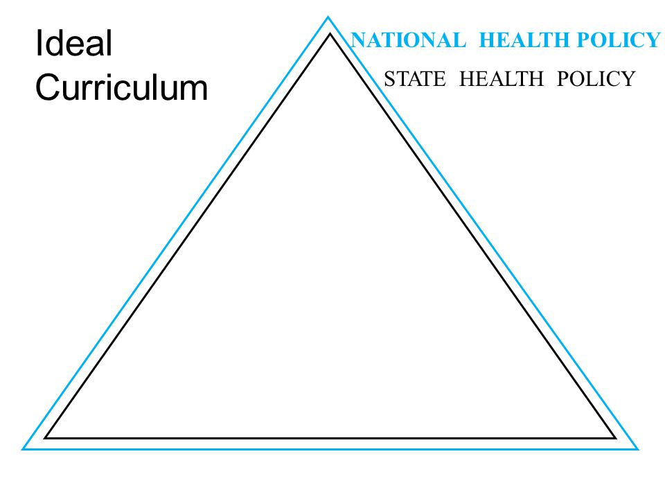 Ideal Curriculum STATE HEALTH POLICY NATIONAL HEALTH POLICY
