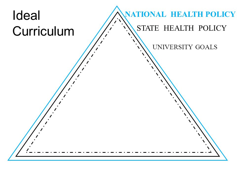 Ideal Curriculum UNIVERSITY GOALS STATE HEALTH POLICY NATIONAL HEALTH POLICY