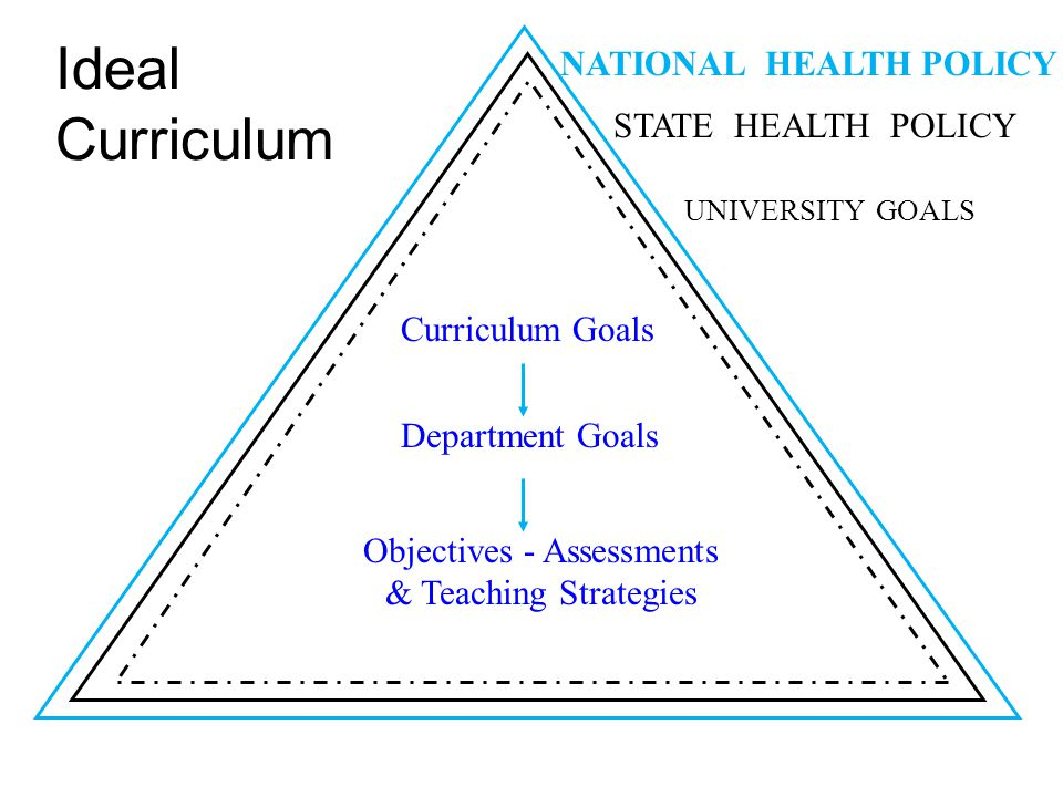 Curriculum Goals Department Goals Objectives - Assessments & Teaching Strategies Ideal Curriculum UNIVERSITY GOALS STATE HEALTH POLICY NATIONAL HEALTH