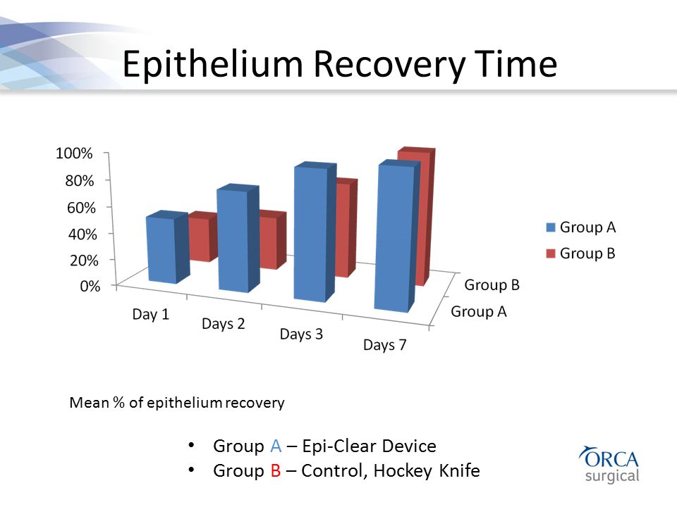Epithelium Recovery Time Group A – Epi-Clear Device Group B – Control, Hockey Knife Mean % of epithelium recovery