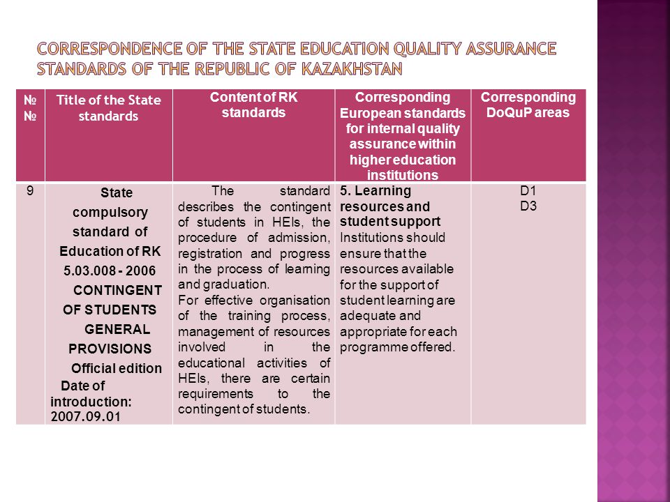 № Title of the State standards Content of RK standards Corresponding European standards for internal quality assurance within higher education institutions Corresponding DoQuP areas 9 State compulsory standard of Education of RK 5.03.008 - 2006 CONTINGENT OF STUDENTS GENERAL PROVISIONS Official edition Date of introduction: 2007.09.01 The standard describes the contingent of students in HEIs, the procedure of admission, registration and progress in the process of learning and graduation.