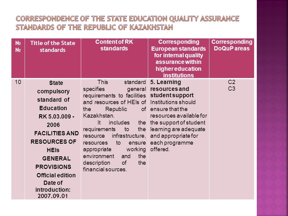 № Title of the State standards Content of RK standards Corresponding European standards for internal quality assurance within higher education institutions Corresponding DoQuP areas 10 State compulsory standard of Education RK 5.03.009 - 2006 FACILITIES AND RESOURCES OF HEIs GENERAL PROVISIONS Official edition Date of introduction: 2007.09.01 This standard specifies general requirements to facilities and resources of HEIs of the Republic of Kazakhstan.