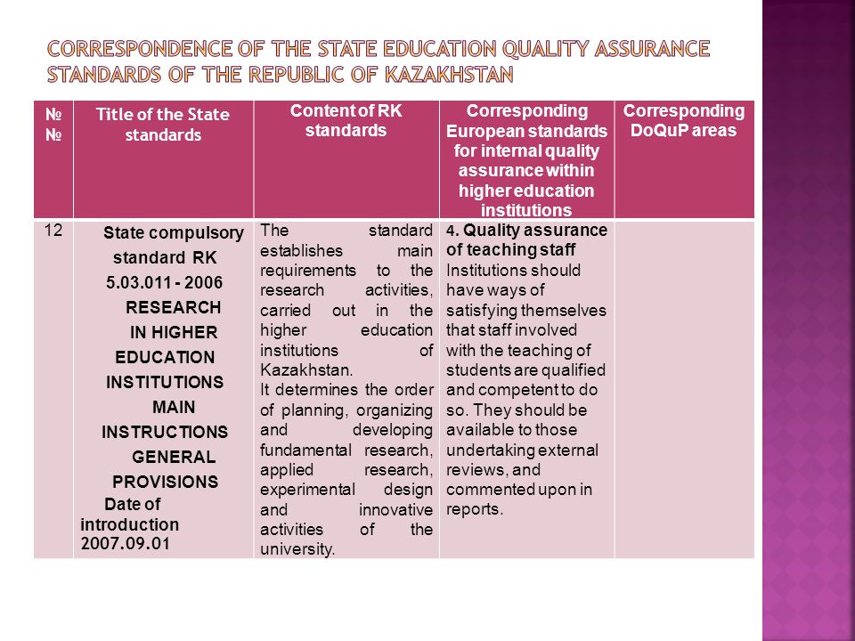 № Title of the State standards Content of RK standards Corresponding European standards for internal quality assurance within higher education institutions Corresponding DoQuP areas 12 State compulsory standard RK 5.03.011 - 2006 RESEARCH IN HIGHER EDUCATION INSTITUTIONS MAIN INSTRUCTIONS GENERAL PROVISIONS Date of introduction 2007.09.01 The standard establishes main requirements to the research activities, carried out in the higher education institutions of Kazakhstan.