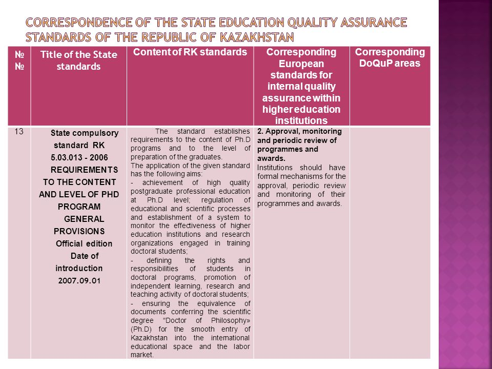 № Title of the State standards Content of RK standardsCorresponding European standards for internal quality assurance within higher education institutions Corresponding DoQuP areas 13 State compulsory standard RK 5.03.013 - 2006 REQUIREMENTS TO THE CONTENT AND LEVEL OF PHD PROGRAM GENERAL PROVISIONS Official edition Date of introduction 2007.09.01 The standard establishes requirements to the content of Ph.D programs and to the level of preparation of the graduates.