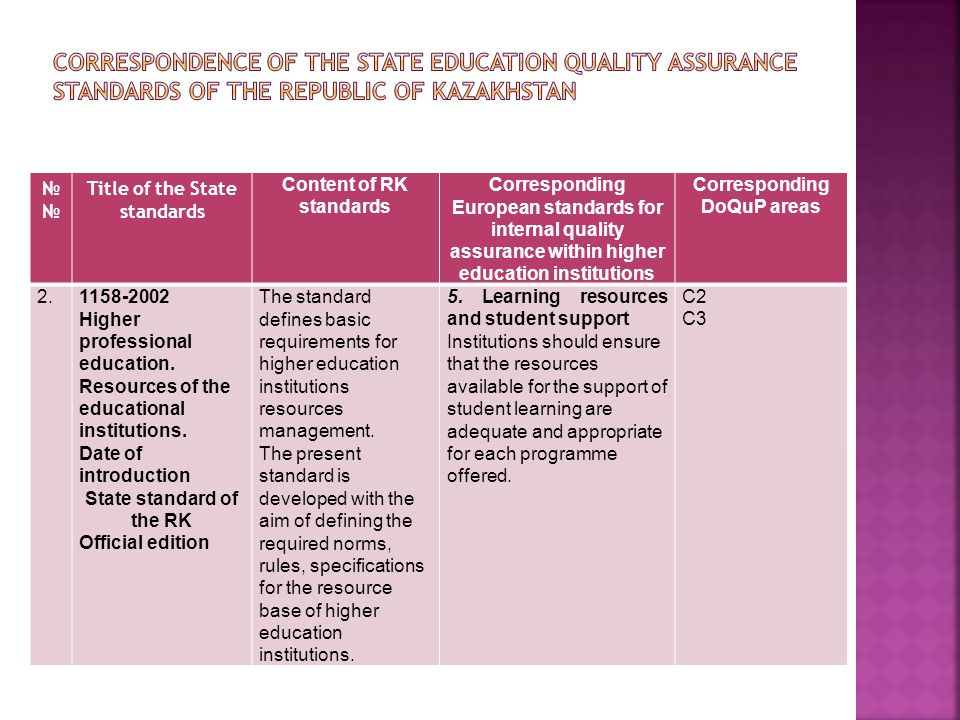№ Title of the State standards Content of RK standards Corresponding European standards for internal quality assurance within higher education institutions Corresponding DoQuP areas 3*State compulsory standard RK 5.04.019 –2011 HIGHER EDUCATION.