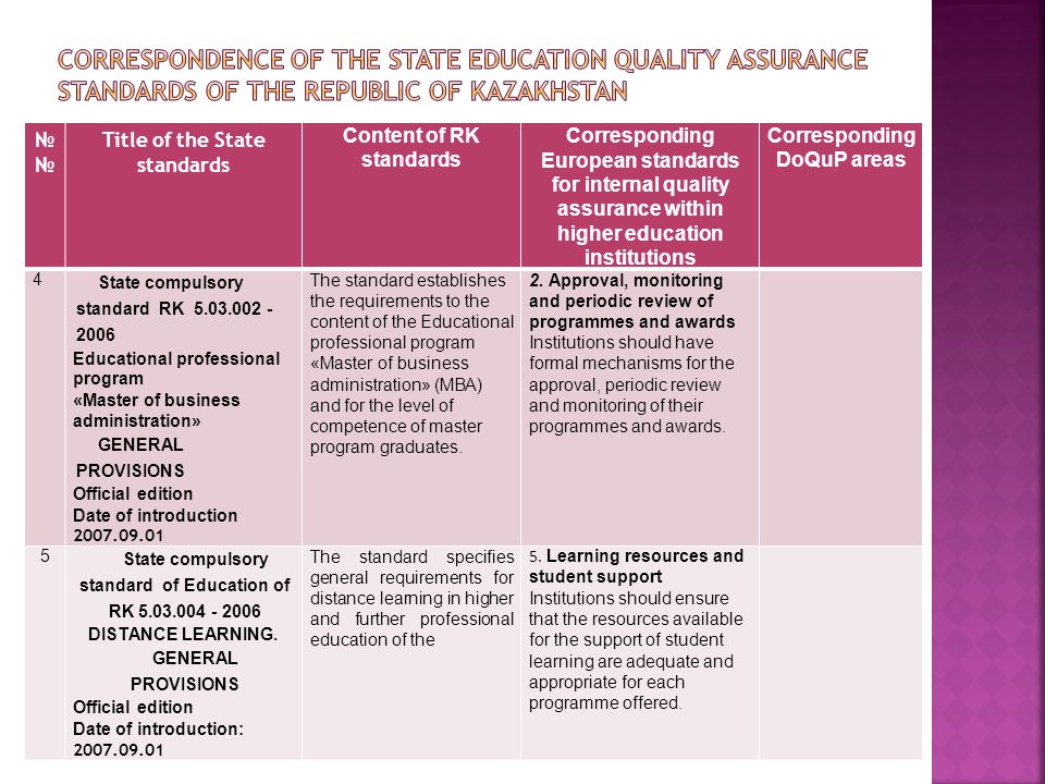 № Title of the State standards Content of RK standards Corresponding European standards for internal quality assurance within higher education institutions Corresponding DoQuP areas 6 State compulsory standard of Education of RK 5.03.005 - 2006 PROFESSIONAL INTERNSHIP GENERAL PROVISIONS Official edition Date of introduction: 2007.09.01 The standard describes the content of professional internship.
