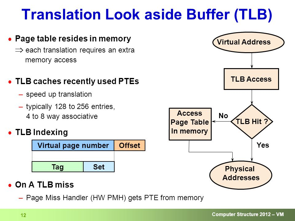 Computer Structure 2012 – VM 12 Translation Look aside Buffer (TLB)  Page table resides in memory  each translation requires an extra memory access  TLB caches recently used PTEs –speed up translation –typically 128 to 256 entries, 4 to 8 way associative  TLB Indexing  On A TLB miss –Page Miss Handler (HW PMH) gets PTE from memory Access Page Table In memory Yes No TLB Hit .