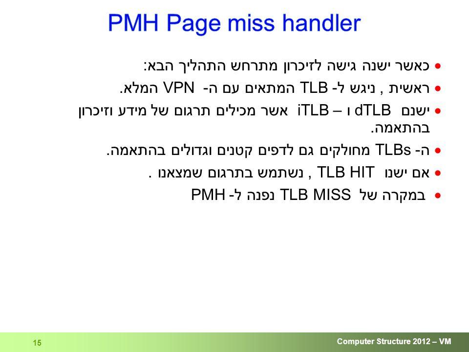 Computer Structure 2012 – VM 15  כאשר ישנה גישה לזיכרון מתרחש התהליך הבא:  ראשית, ניגש ל -TLB המתאים עם ה- VPN המלא.