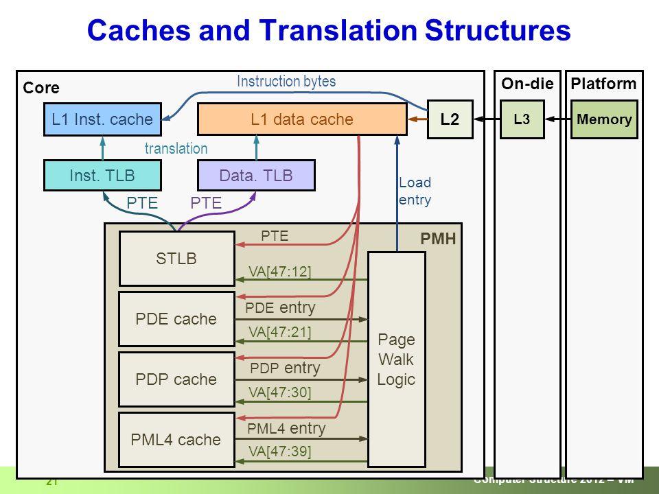 Computer Structure 2012 – VM 21 Caches and Translation Structures PlatformOn-die Core PMH L1 data cache L1 Inst.