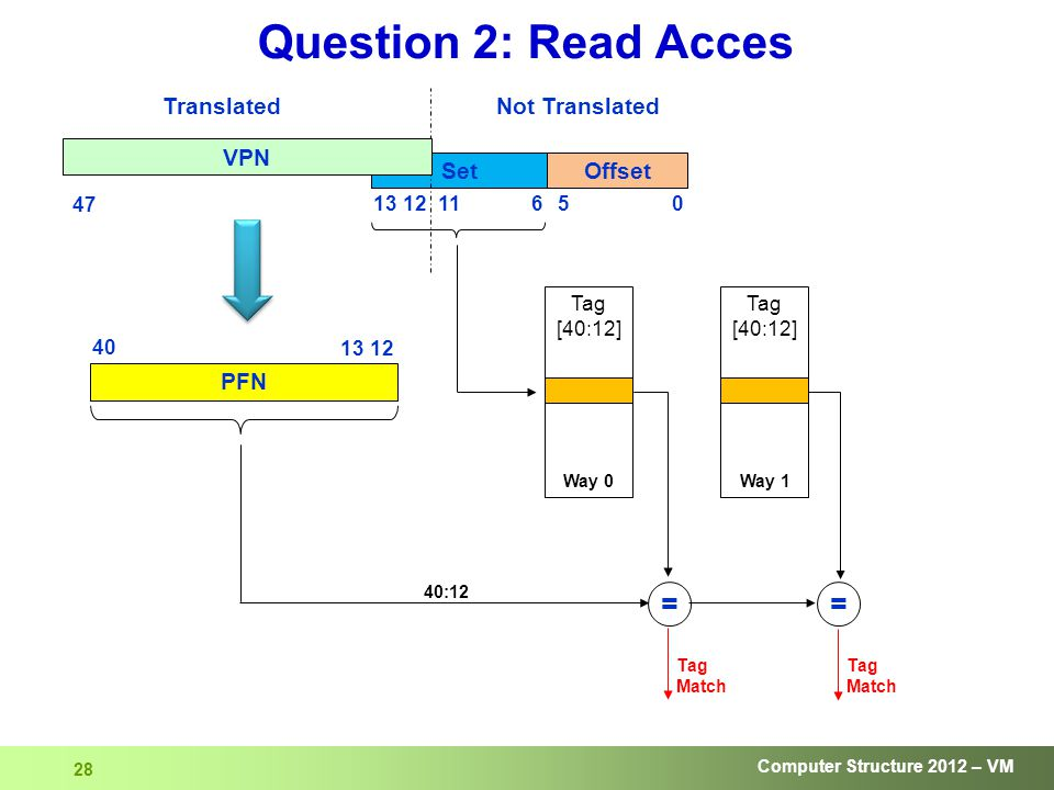 Computer Structure 2012 – VM 28 Question 2: Read Acces Offset 05 Set 613 Not Translated 1211 VPN Translated 47 40:12 == Tag Match Tag Match Tag [40:12] Tag [40:12] Way 0Way 1 PFN 40 1312