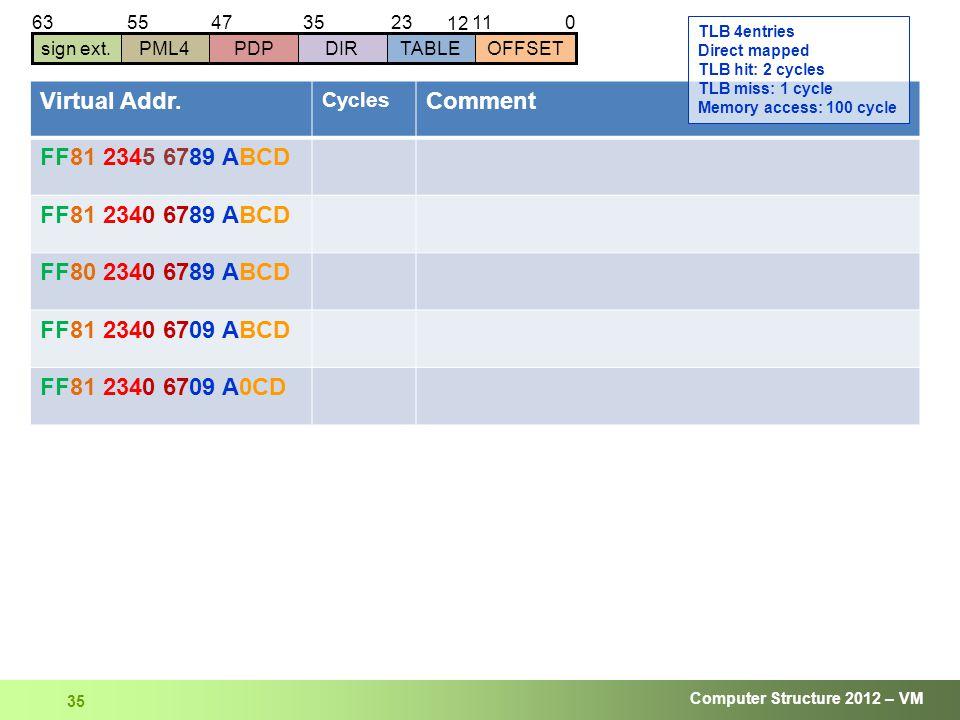 Computer Structure 2012 – VM 35 01123 12 63 sign ext.DIRTABLEOFFSETPDPPML4 354755 Virtual Addr.
