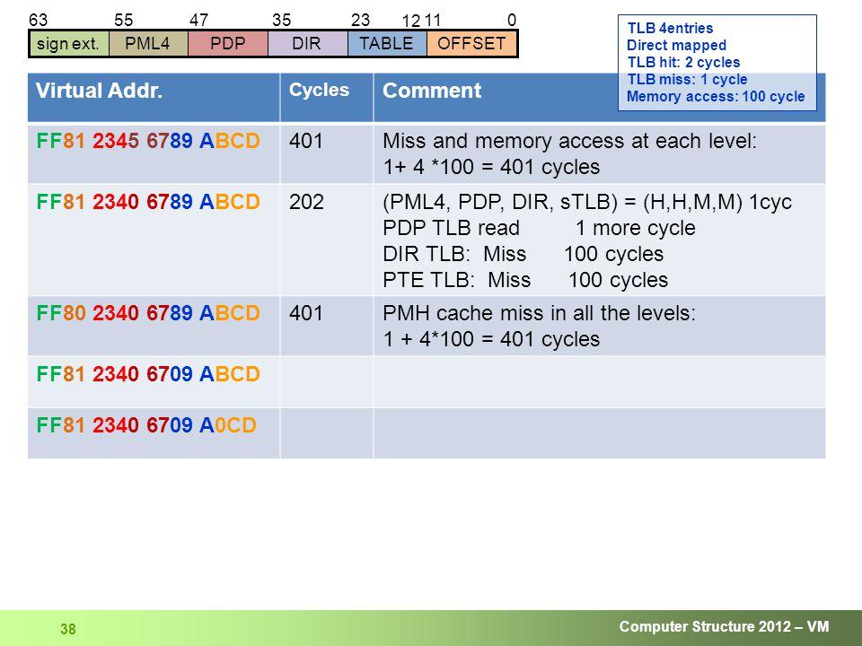 Computer Structure 2012 – VM 38 01123 12 63 sign ext.DIRTABLEOFFSETPDPPML4 354755 Virtual Addr.