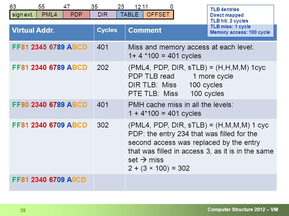 Computer Structure 2012 – VM 39 01123 12 63 sign ext.DIRTABLEOFFSETPDPPML4 354755 Virtual Addr.