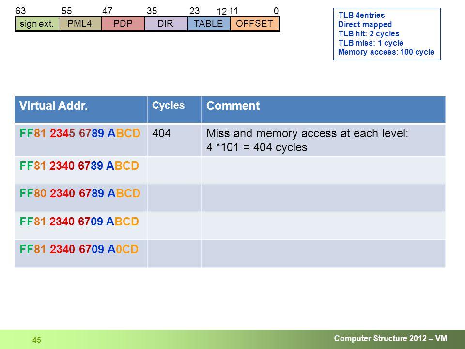 Computer Structure 2012 – VM 45 01123 12 63 sign ext.DIRTABLEOFFSETPDPPML4 354755 Virtual Addr.