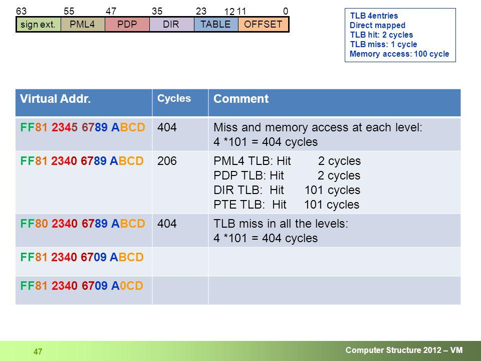 Computer Structure 2012 – VM 47 01123 12 63 sign ext.DIRTABLEOFFSETPDPPML4 354755 Virtual Addr.