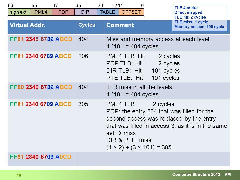 Computer Structure 2012 – VM 48 01123 12 63 sign ext.DIRTABLEOFFSETPDPPML4 354755 Virtual Addr.