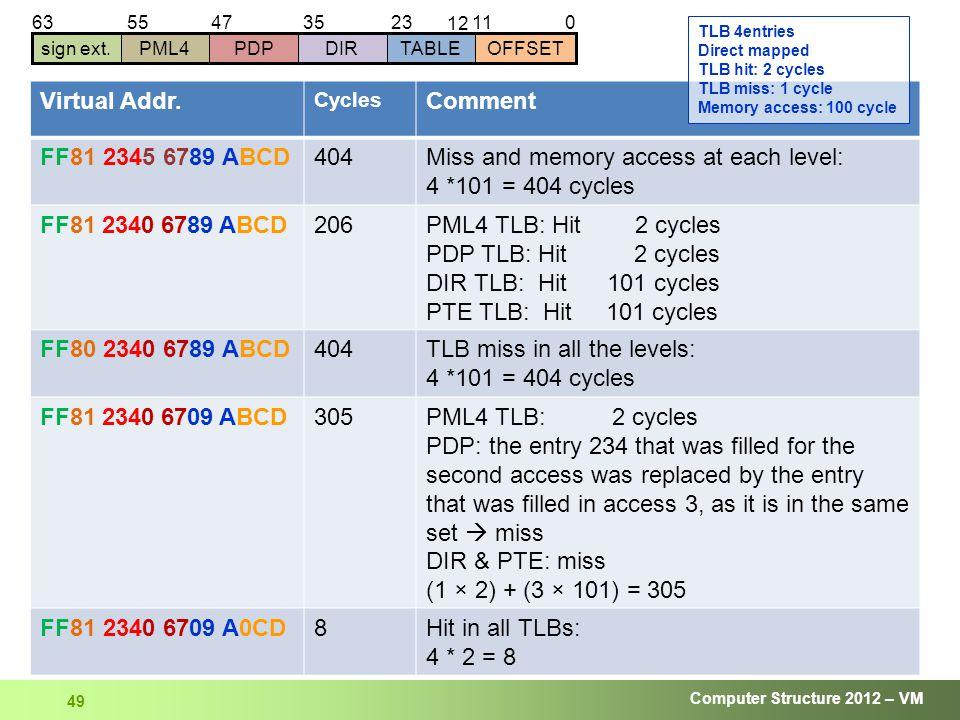 Computer Structure 2012 – VM 49 01123 12 63 sign ext.DIRTABLEOFFSETPDPPML4 354755 Virtual Addr.