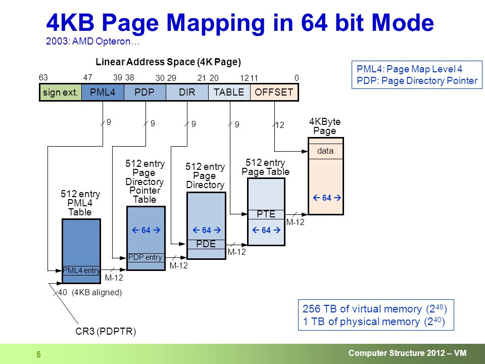 Computer Structure 2012 – VM 5 4KB Page Mapping in 64 bit Mode 2003: AMD Opteron… sign ext.
