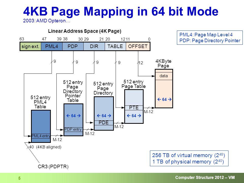 Computer Structure 2012 – VM 36 01123 12 63 sign ext.DIRTABLEOFFSETPDPPML4 354755 Virtual Addr.