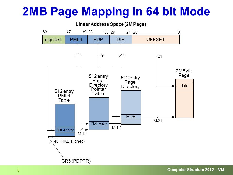 Computer Structure 2012 – VM 6 2MB Page Mapping in 64 bit Mode PML4PDPsign ext.