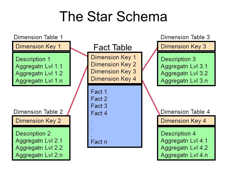 Dimension Table 1 Dimension Table 2 Dimension Table 3 Dimension Table 4 Fact Table Dimension Key 4 Description 4 Aggregatn Lvl 4.1 Aggregatn Lvl 4.2 A